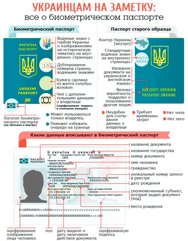 Всё о биометрическом паспорте